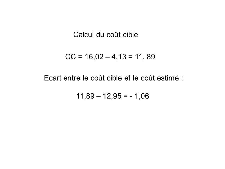 Calcul du coût cible CC = 16,02 – 4,13 = 11, 89 Ecart entre le coût cible et le coût estimé : 11,89 – 12,95 = - 1,06