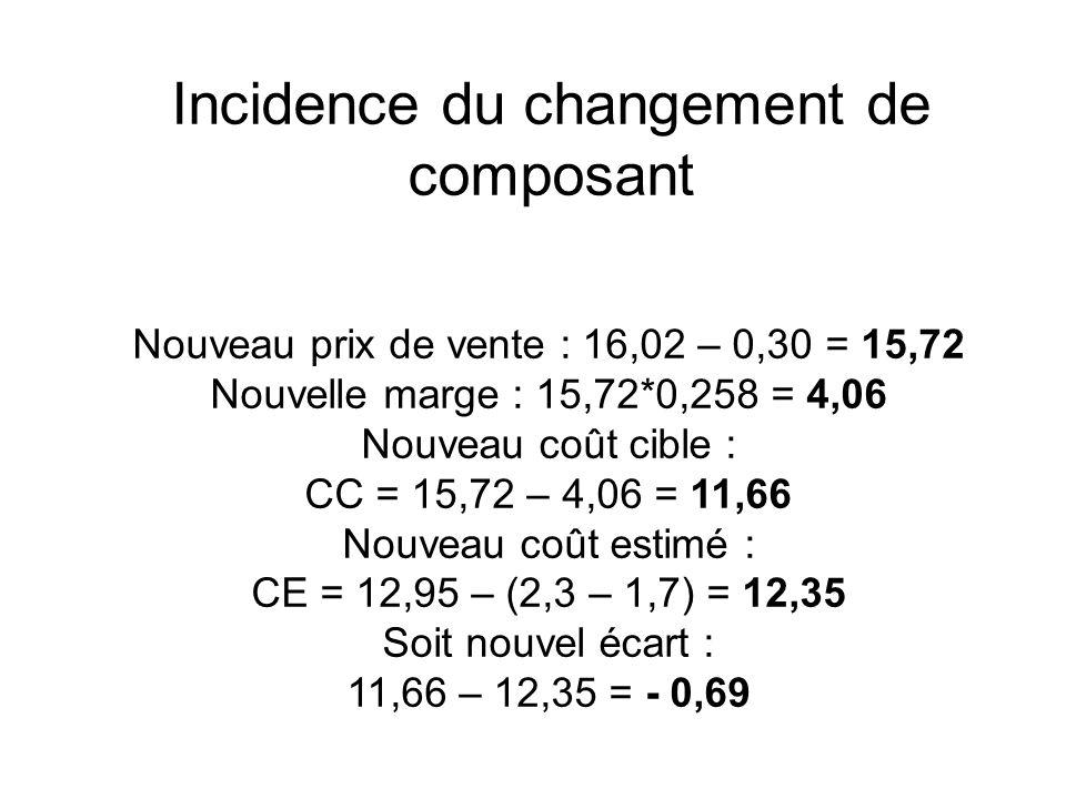 Incidence du changement de composant Nouveau prix de vente : 16,02 – 0,30 = 15,72 Nouvelle marge : 15,72*0,258 = 4,06 Nouveau coût cible : CC = 15,72 – 4,06 = 11,66 Nouveau coût estimé : CE = 12,95 – (2,3 – 1,7) = 12,35 Soit nouvel écart : 11,66 – 12,35 = - 0,69