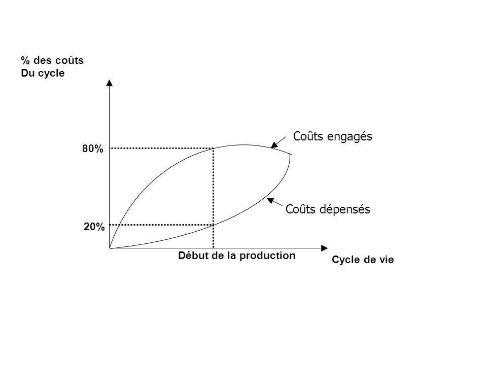 20% 80% % des coûts Du cycle Cycle de vie Début de la production Coûts engagés Coûts dépensés