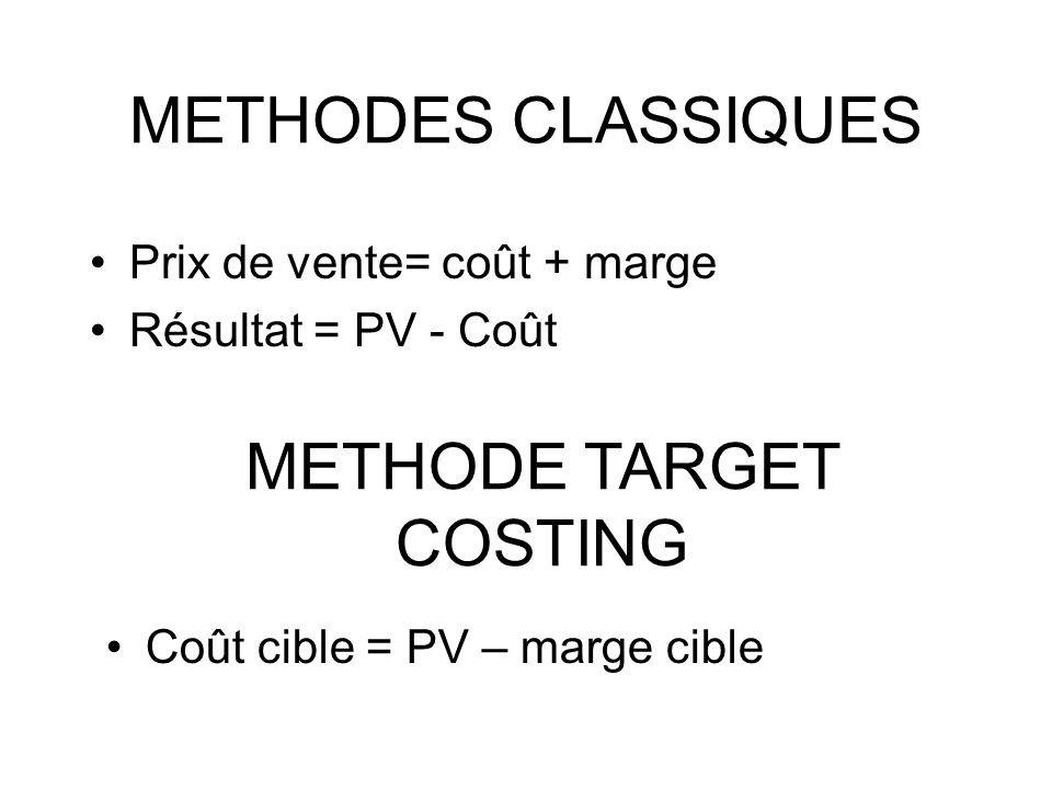 METHODES CLASSIQUES Prix de vente= coût + marge Résultat = PV - Coût METHODE TARGET COSTING Coût cible = PV – marge cible