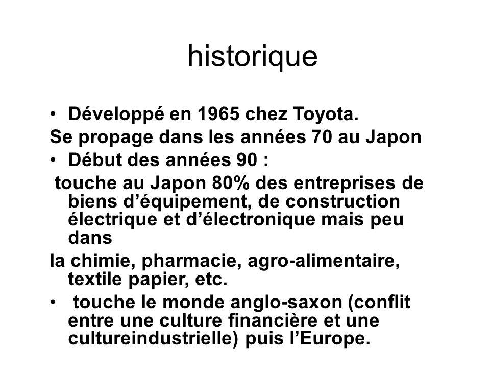 historique Développé en 1965 chez Toyota.