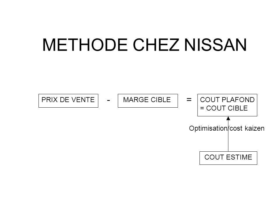METHODE CHEZ NISSAN PRIX DE VENTEMARGE CIBLECOUT PLAFOND = COUT CIBLE COUT ESTIME -= Optimisation/cost kaizen