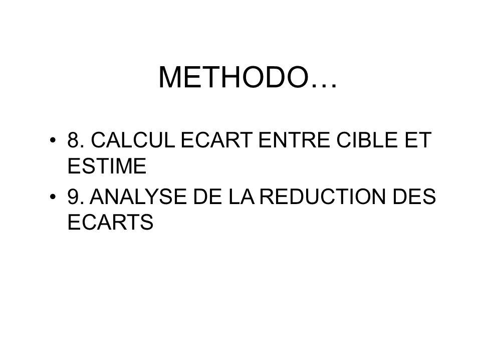 METHODO… 8. CALCUL ECART ENTRE CIBLE ET ESTIME 9. ANALYSE DE LA REDUCTION DES ECARTS