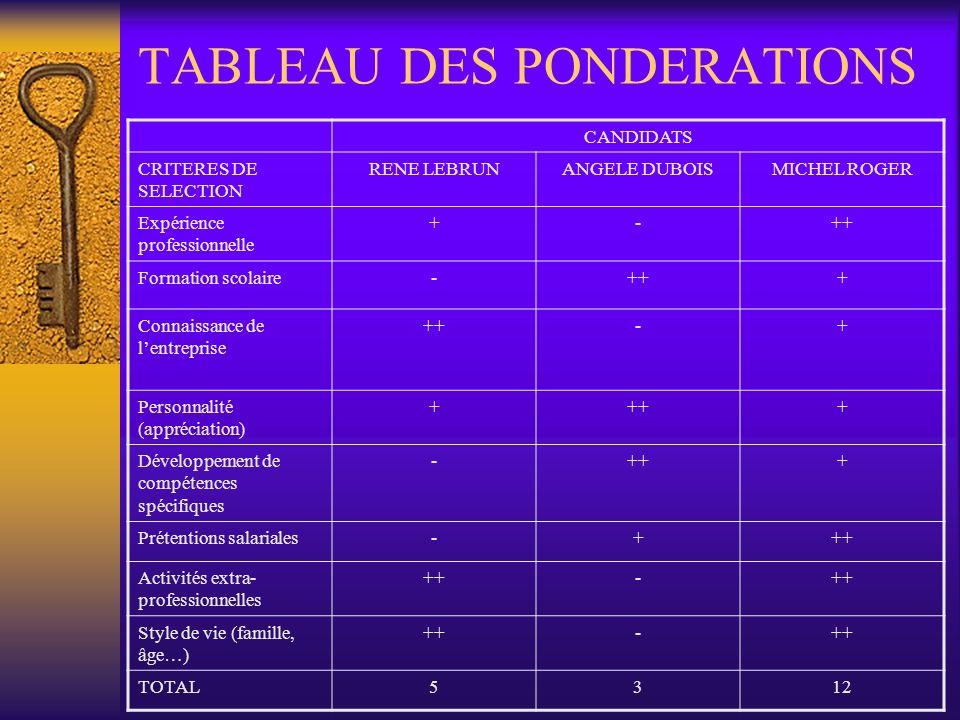 TABLEAU DES PONDERATIONS CANDIDATS CRITERES DE SELECTION RENE LEBRUNANGELE DUBOISMICHEL ROGER Expérience professionnelle +-++ Formation scolaire-+++ C