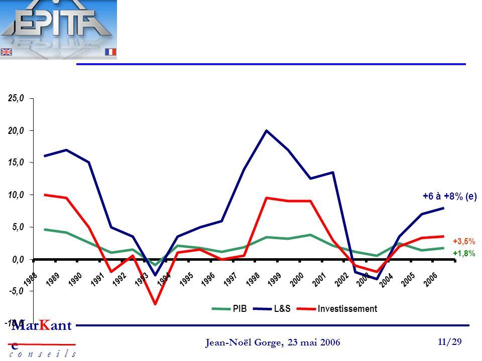 Page 11 Jean-Noël Gorge 3 mai 1999 11/58 MarKant e c o n s e i l s Jean-Noël Gorge, 23 mai 2006 11/29 +6 à +8% (e) +1,8% +3,5% -10,0 -5,0 0,0 5,0 10,0