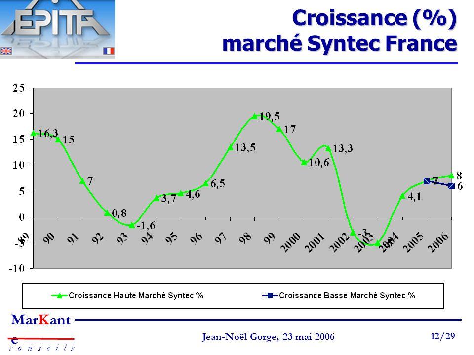 Page 12 Jean-Noël Gorge 3 mai 1999 12/58 MarKant e c o n s e i l s Jean-Noël Gorge, 23 mai 2006 12/29 Croissance (%) marché Syntec France