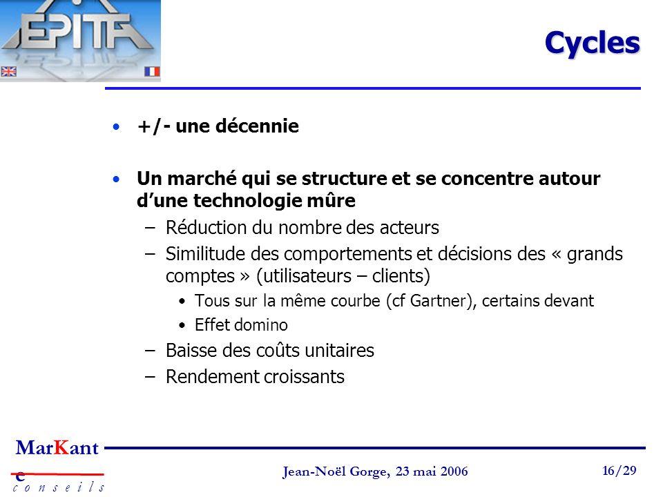 Page 16 Jean-Noël Gorge 3 mai 1999 16/58 MarKant e c o n s e i l s Jean-Noël Gorge, 23 mai 2006 16/29Cycles +/- une décennie Un marché qui se structur