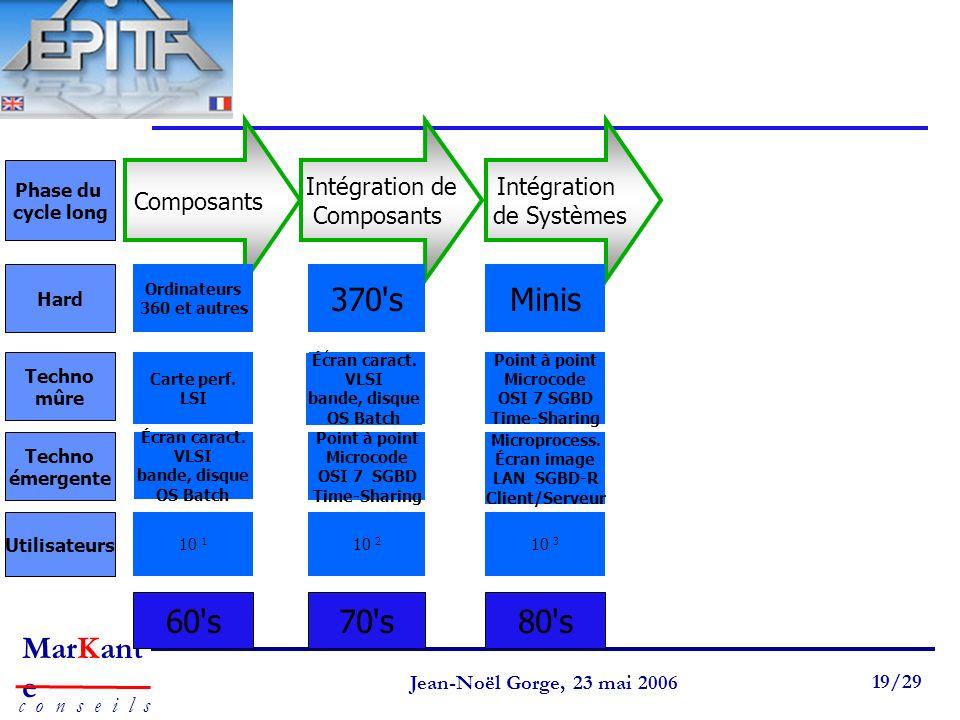 Page 19 Jean-Noël Gorge 3 mai 1999 19/58 MarKant e c o n s e i l s Jean-Noël Gorge, 23 mai 2006 19/29 60's70's80's Composants Intégration de Composant