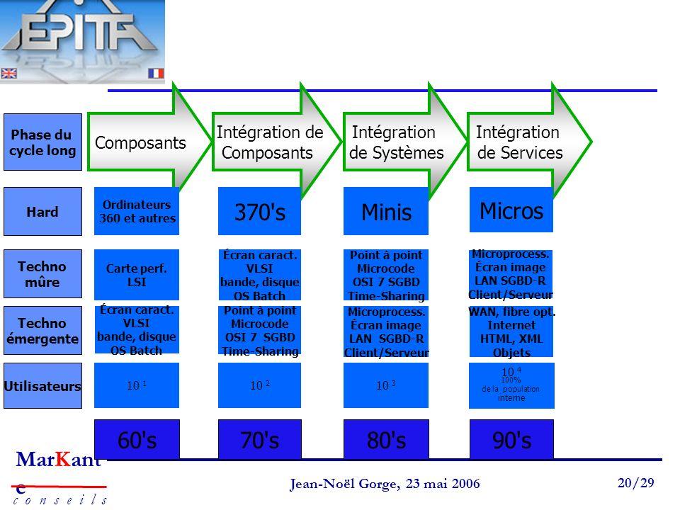 Page 20 Jean-Noël Gorge 3 mai 1999 20/58 MarKant e c o n s e i l s Jean-Noël Gorge, 23 mai 2006 20/29 60's70's80's90's Composants Intégration de Compo