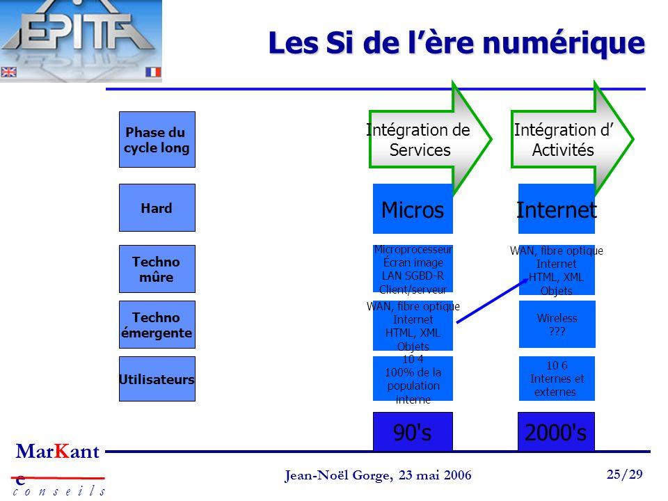 Page 25 Jean-Noël Gorge 3 mai 1999 25/58 MarKant e c o n s e i l s Jean-Noël Gorge, 23 mai 2006 25/29 Les Si de lère numérique 90's2000's Intégration