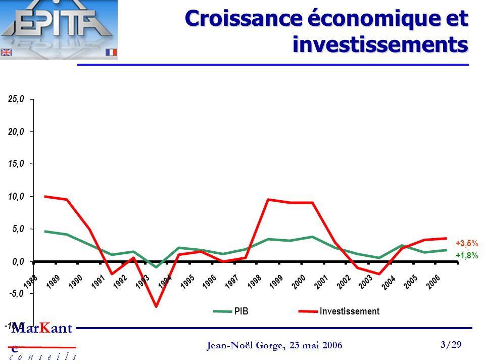 Page 3 Jean-Noël Gorge 3 mai 1999 3/58 MarKant e c o n s e i l s Jean-Noël Gorge, 23 mai 2006 3/29 Croissance économique et investissements +1,8% +3,5