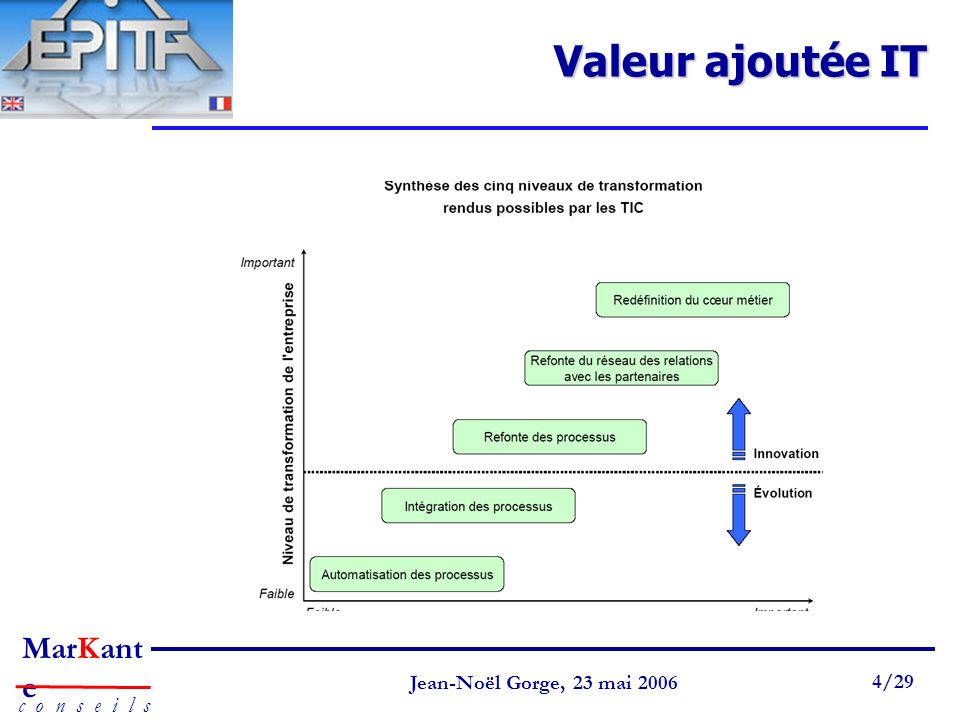 Page 4 Jean-Noël Gorge 3 mai 1999 4/58 MarKant e c o n s e i l s Jean-Noël Gorge, 23 mai 2006 4/29 Valeur ajoutée IT