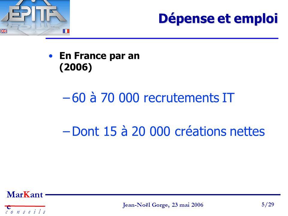 Page 5 Jean-Noël Gorge 3 mai 1999 5/58 MarKant e c o n s e i l s Jean-Noël Gorge, 23 mai 2006 5/29 Dépense et emploi En France par an (2006) –60 à 70