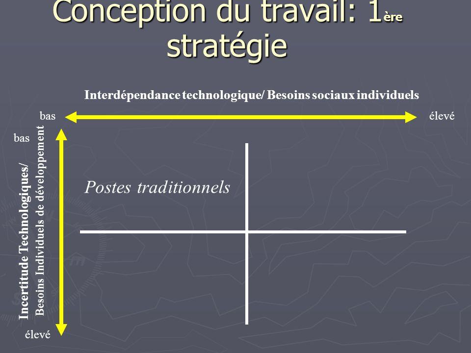 Conception du travail: 1 ère stratégie Interdépendance technologique/ Besoins sociaux individuels Incertitude Technologiques/ Besoins Individuels de d