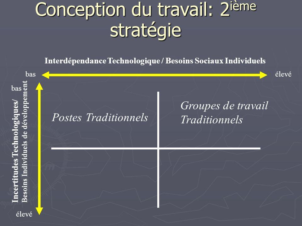 Conception du travail: 2 ième stratégie Interdépendance Technologique / Besoins Sociaux Individuels Incertitudes Technologiques/ Besoins Individuels d