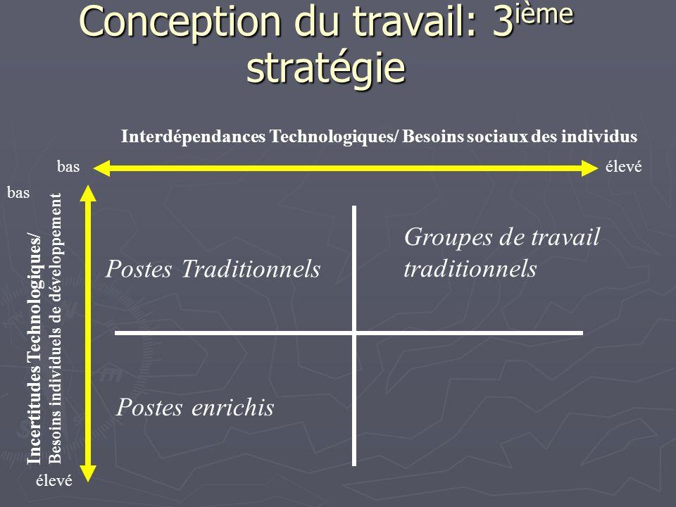 Conception du travail: 3 ième stratégie Interdépendances Technologiques/ Besoins sociaux des individus Incertitudes Technologiques/ Besoins individuel