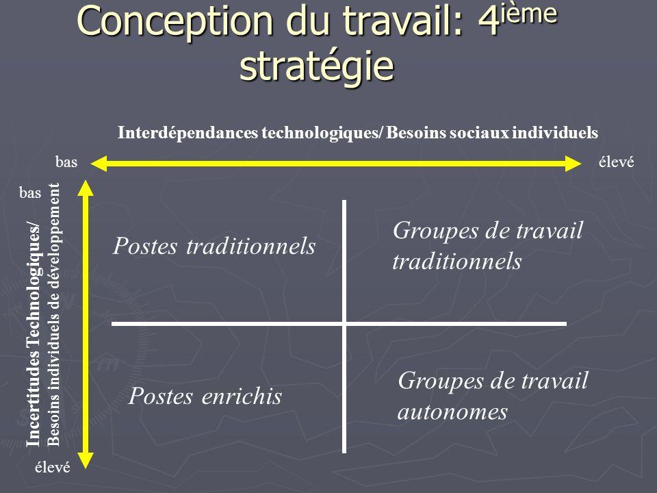 Conception du travail: 4 ième stratégie Interdépendances technologiques/ Besoins sociaux individuels Incertitudes Technologiques/ Besoins individuels