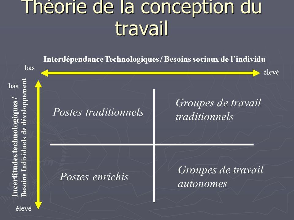 Théorie de la conception du travail Interdépendance Technologiques / Besoins sociaux de lindividu Incertitudes technologiques / Besoins Individuels de