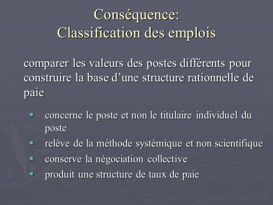 Conséquence: Classification des emplois comparer les valeurs des postes différents pour construire la base dune structure rationnelle de paie concerne