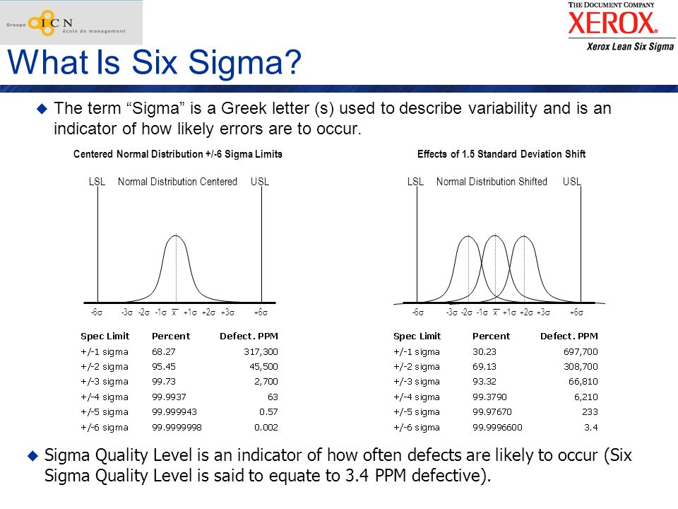 What Is Six Sigma? The term Sigma is a Greek letter (s) used to describe variability and is an indicator of how likely errors are to occur. -6 -3 -2 -