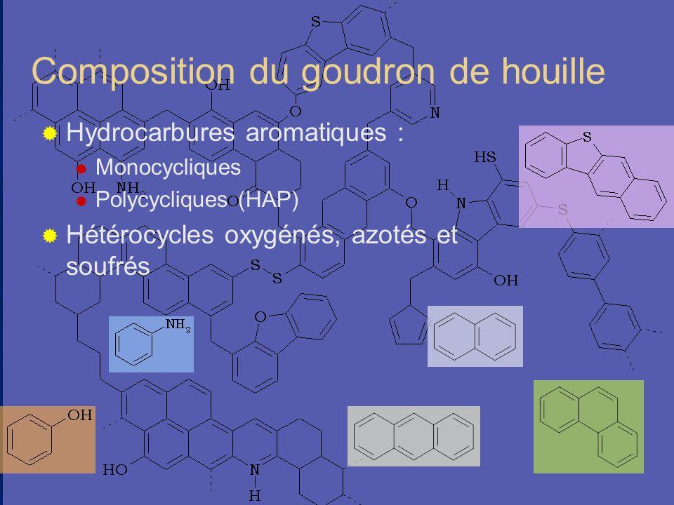 I-10 Composition du goudron de houille Hydrocarbures aromatiques : Monocycliques Polycycliques (HAP) Hétérocycles oxygénés, azotés et soufrés