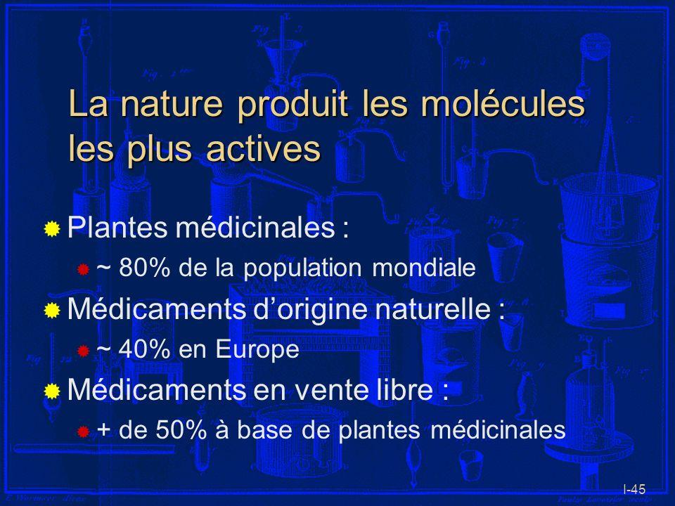 I-45 La nature produit les molécules les plus actives Plantes médicinales : ~ 80% de la population mondiale Médicaments dorigine naturelle : ~ 40% en