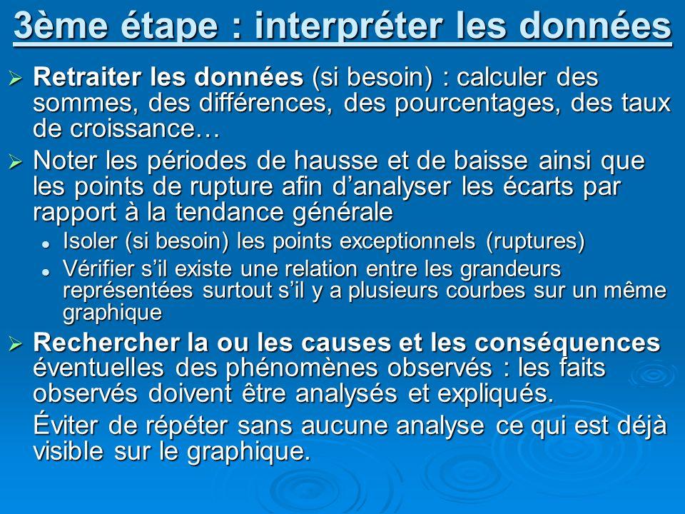 3ème étape : interpréter les données Retraiter les données (si besoin) : calculer des sommes, des différences, des pourcentages, des taux de croissanc