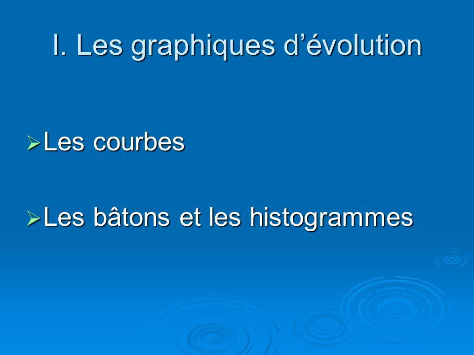 I. Les graphiques dévolution Les courbes Les courbes Les bâtons et les histogrammes Les bâtons et les histogrammes