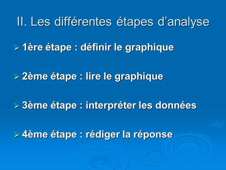 II. Les différentes étapes danalyse 1ère étape : définir le graphique 1ère étape : définir le graphique 2ème étape : lire le graphique 2ème étape : li