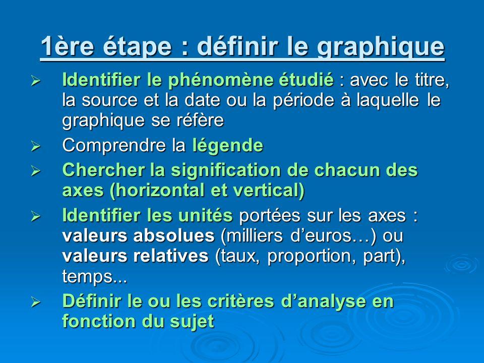 1ère étape : définir le graphique Identifier le phénomène étudié : avec le titre, la source et la date ou la période à laquelle le graphique se réfère