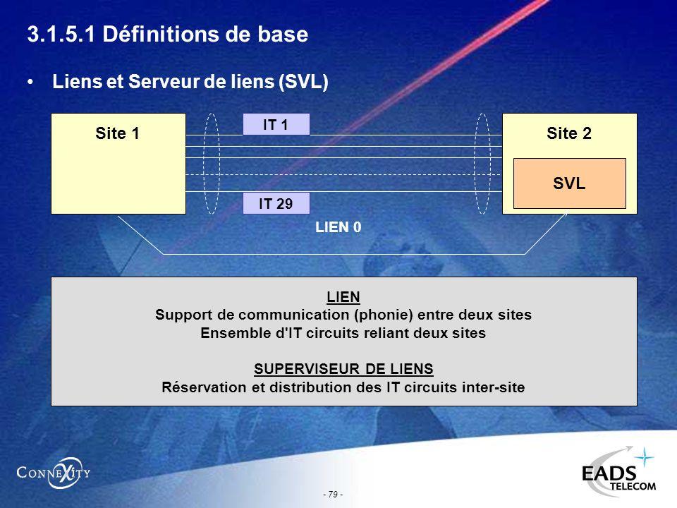 - 79 - 3.1.5.1 Définitions de base Liens et Serveur de liens (SVL) Site 1Site 2 IT 1 LIEN Support de communication (phonie) entre deux sites Ensemble