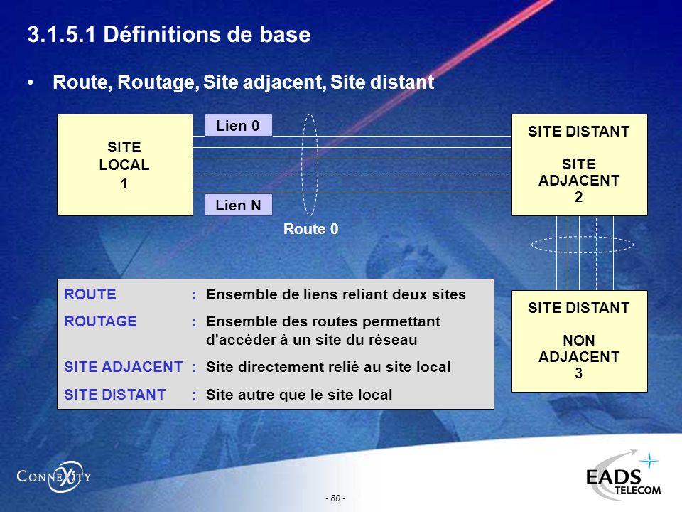 - 80 - 3.1.5.1 Définitions de base Route, Routage, Site adjacent, Site distant SITE LOCAL 1 SITE DISTANT SITE ADJACENT 2 Lien 0 ROUTE :Ensemble de lie