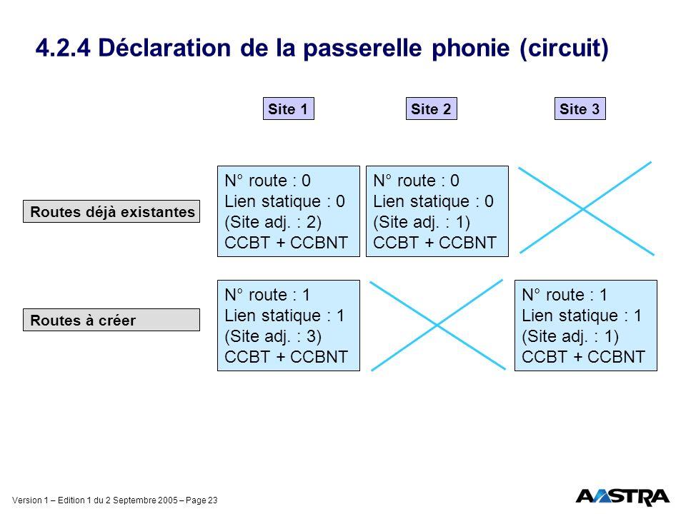 Version 1 – Edition 1 du 2 Septembre 2005 – Page 23 4.2.4 Déclaration de la passerelle phonie (circuit) Routes déjà existantes Routes à créer Site 1Site 2 N° route : 0 Lien statique : 0 (Site adj.