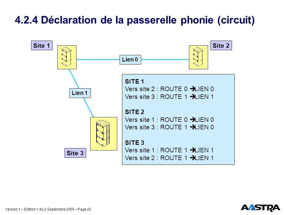 Version 1 – Edition 1 du 2 Septembre 2005 – Page 25 4.2.4 Déclaration de la passerelle phonie (circuit) Site 1Site 2 Site 3 Lien 1 Lien 0 SITE 1 Vers