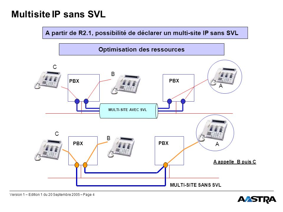 Version 1 – Edition 1 du 20 Septembre 2005 – Page 4 Multisite IP sans SVL A partir de R2.1, possibilité de déclarer un multi-site IP sans SVL Optimisa