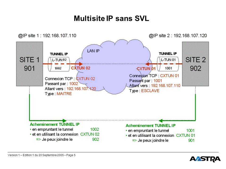 Version 1 – Edition 1 du 20 Septembre 2005 – Page 5 Multisite IP sans SVL