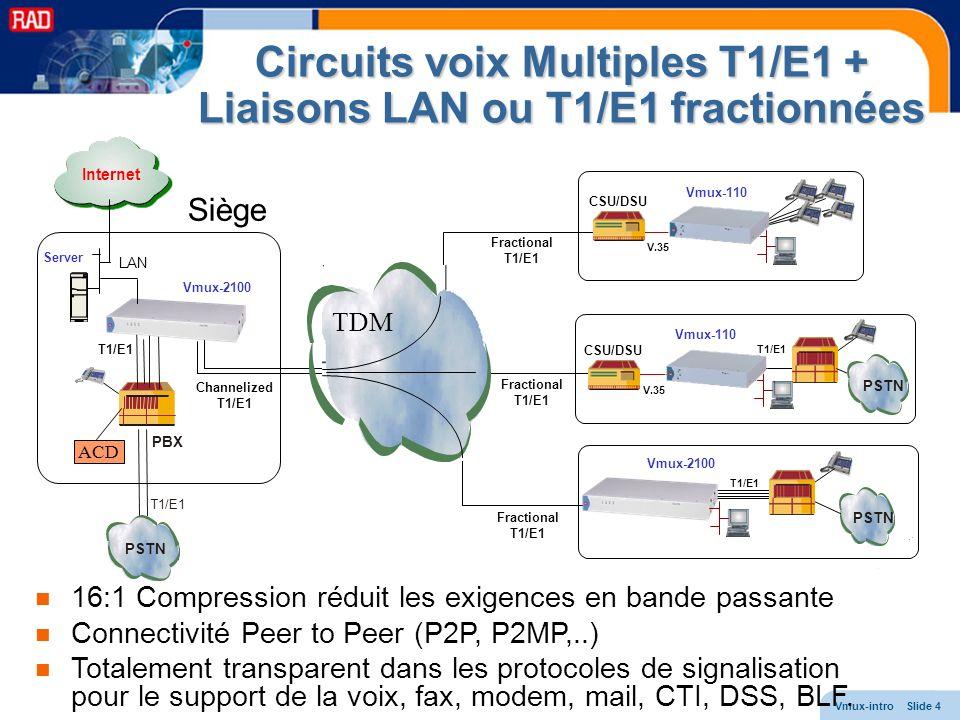 Vmux-intro Slide 5 Vmux – Packetized CVS Statistical Packetized Voice System: Solution disponible la plus compacte: 16 E1s in 1U Options disponibles à la fois pour lIP et les liaisons télécoms traditionnelles Pas de problèmes de synchronisation Support de signalisation: Qualité de la compression voix à 5.3kbps Relais Fax G3 2.4 à 14.4 kbps Support Modem transparent (Voice Band Data) Sassurer de la qualité de la voix sur le réseau et… même sur le réseau public internet