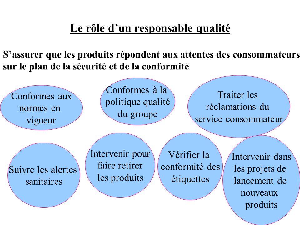 Le rôle dun responsable qualité Sassurer que les produits répondent aux attentes des consommateurs sur le plan de la sécurité et de la conformité Conf