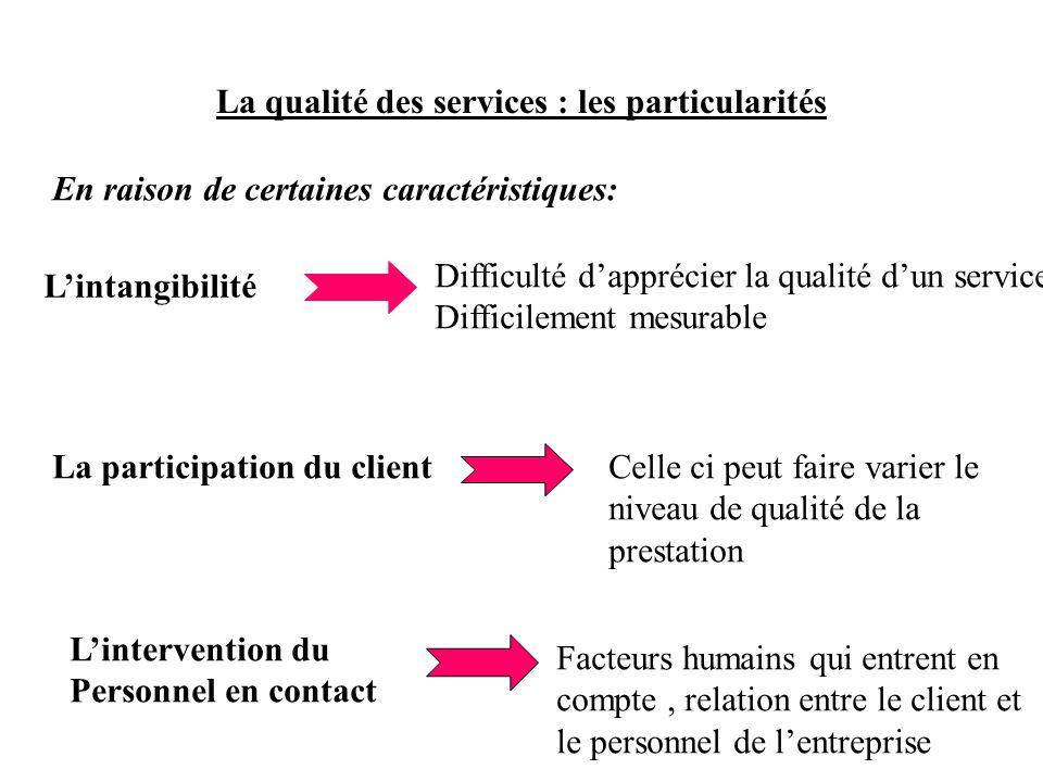 La qualité des services : les particularités En raison de certaines caractéristiques: Lintangibilité Difficulté dapprécier la qualité dun service Diff
