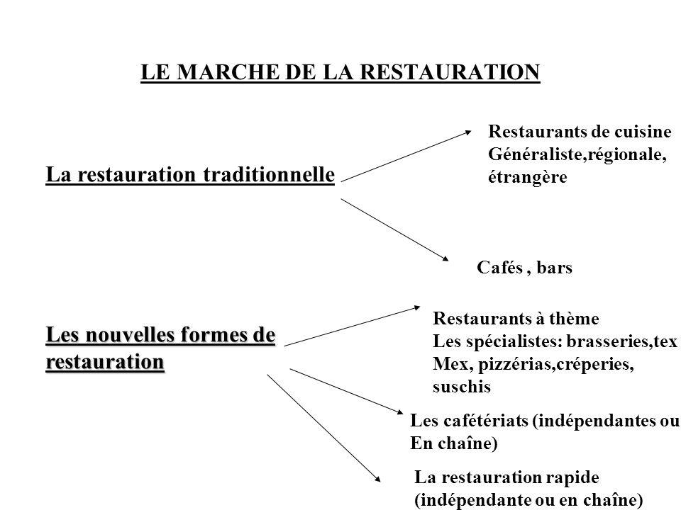 LE MARCHE DE LA RESTAURATION La restauration traditionnelle Restaurants de cuisine Généraliste,régionale, étrangère Cafés, bars Les nouvelles formes d