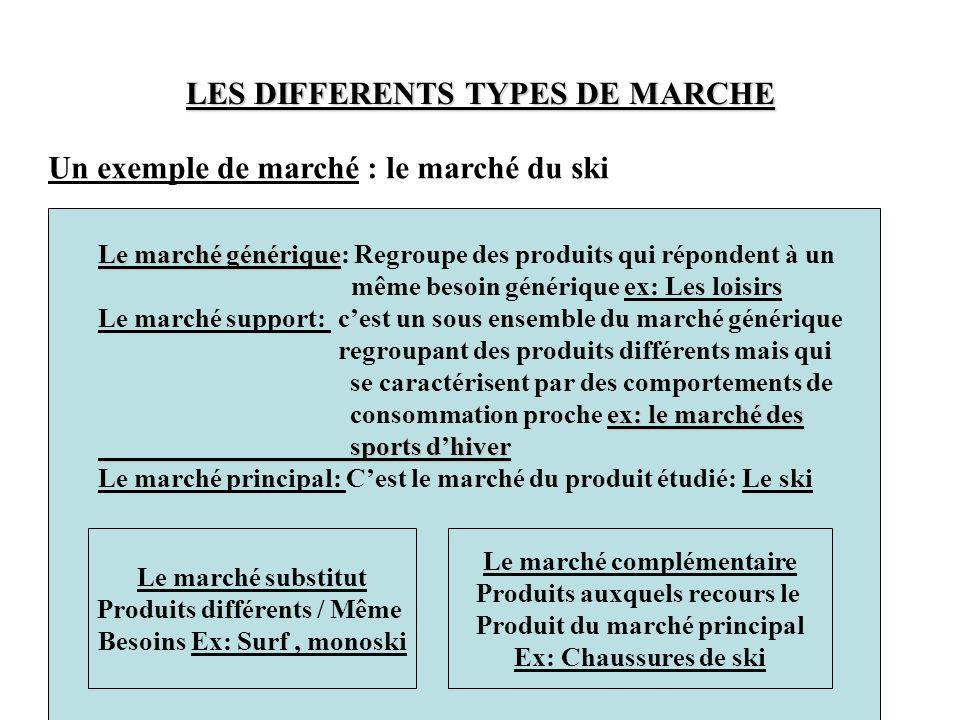 LES DIFFERENTS TYPES DE MARCHE Un exemple de marché : le marché du ski Le marché générique Le marché générique: Regroupe des produits qui répondent à