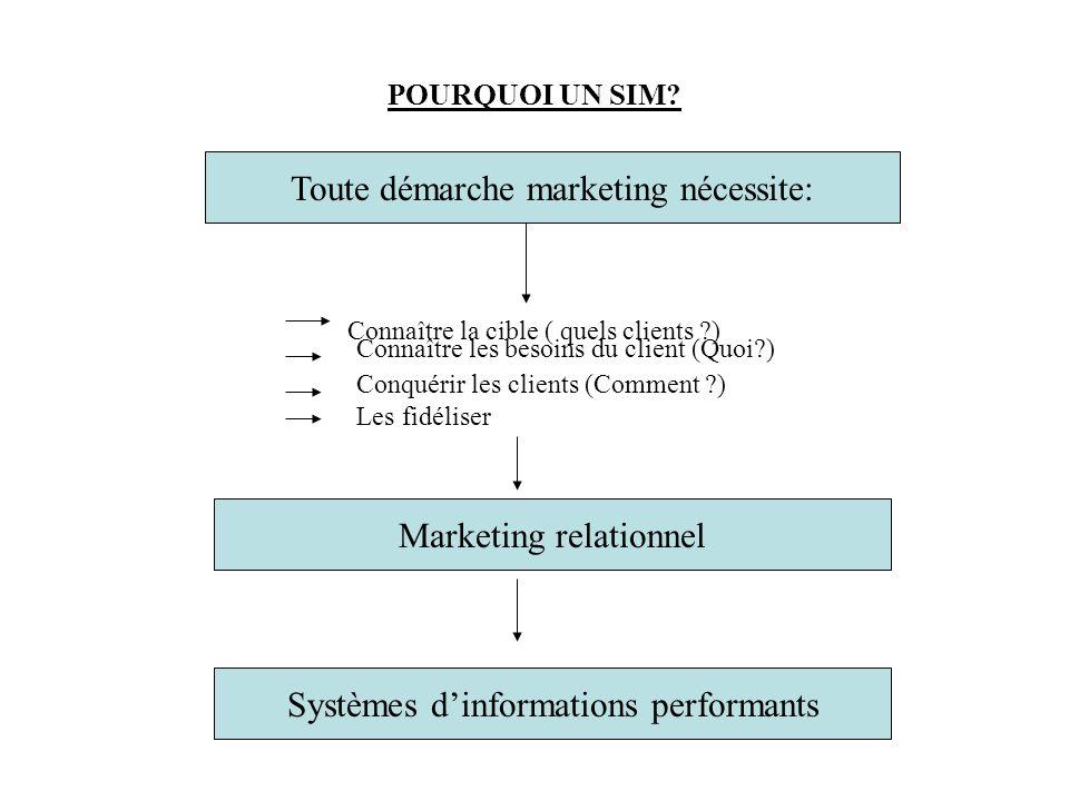 POURQUOI UN SIM? Toute démarche marketing nécessite: Connaître la cible ( quels clients ?) Connaître les besoins du client (Quoi?) Conquérir les clien