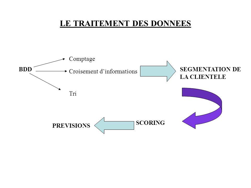 LE TRAITEMENT DES DONNEES BDD Comptage Croisement dinformations Tri SEGMENTATION DE LA CLIENTELE SCORING PREVISIONS