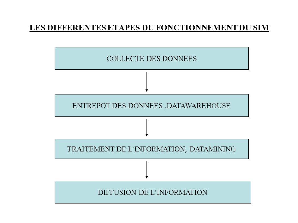 LES DIFFERENTES ETAPES DU FONCTIONNEMENT DU SIM COLLECTE DES DONNEES ENTREPOT DES DONNEES,DATAWAREHOUSE TRAITEMENT DE LINFORMATION, DATAMINING DIFFUSI
