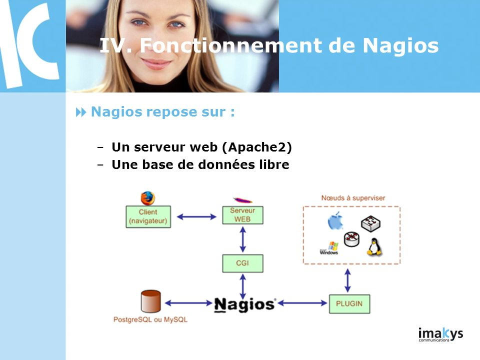 Nagios repose sur : –Un serveur web (Apache2) –Une base de données libre IV. Fonctionnement de Nagios