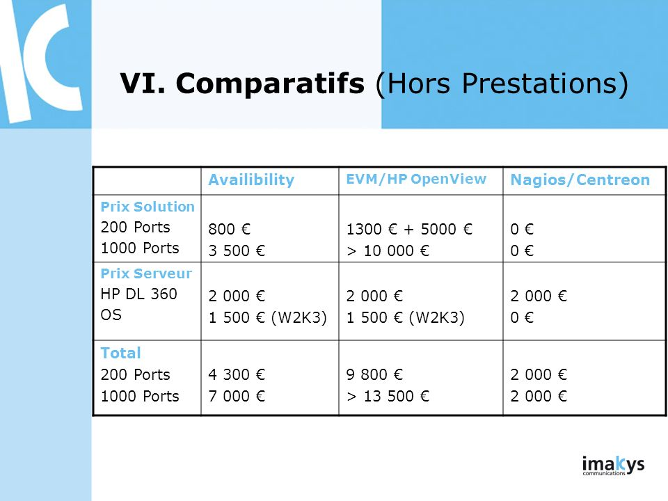 VI. Comparatifs (Hors Prestations) Availibility EVM/HP OpenView Nagios/Centreon Prix Solution 200 Ports 1000 Ports 800 3 500 1300 + 5000 > 10 000 0 Pr
