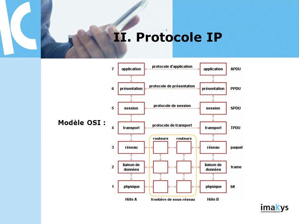 Modèle OSI : II. Protocole IP