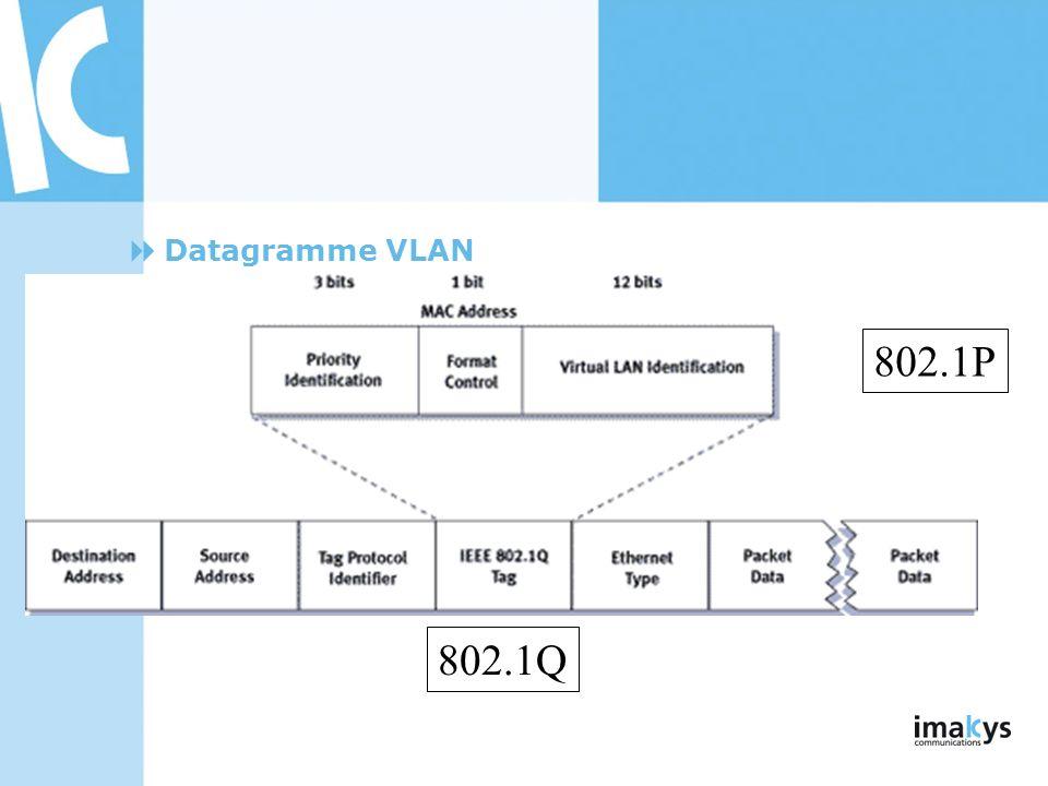 Datagramme VLAN 802.1P 802.1Q