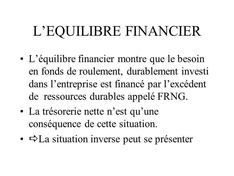 LEQUILIBRE FINANCIER Léquilibre financier montre que le besoin en fonds de roulement, durablement investi dans lentreprise est financé par lexcédent d