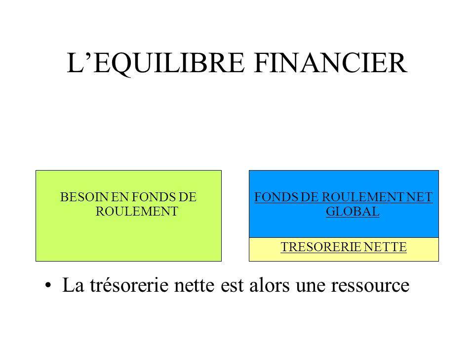 LEQUILIBRE FINANCIER La trésorerie nette est alors une ressource BESOIN EN FONDS DE ROULEMENT FONDS DE ROULEMENT NET GLOBAL TRESORERIE NETTE